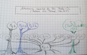 Arborescence narrative du JWT Case study 2 (Barbours Linen Thread)